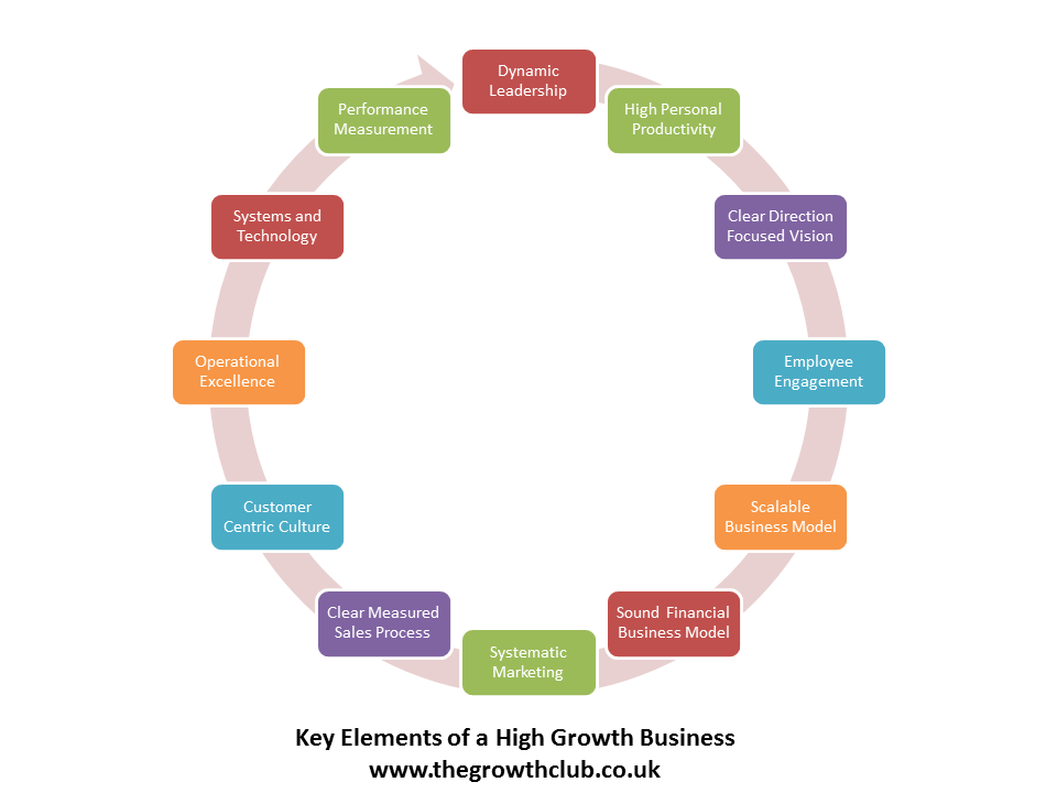 business how key elements of marketting The 6 essential elements of an effective marketing strategy  most businesses  — a full 78% — are dissatisfied with their sales conversion.