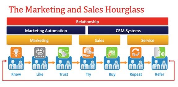 Drive Sales with Digital Marketing