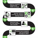 KUB Digital Marketing Roadmap