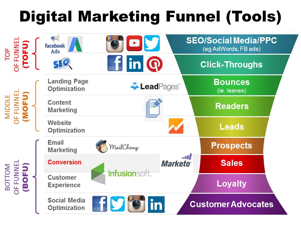 Cooler Insights - 2019 Digital Marketing Funnel Channels and tools