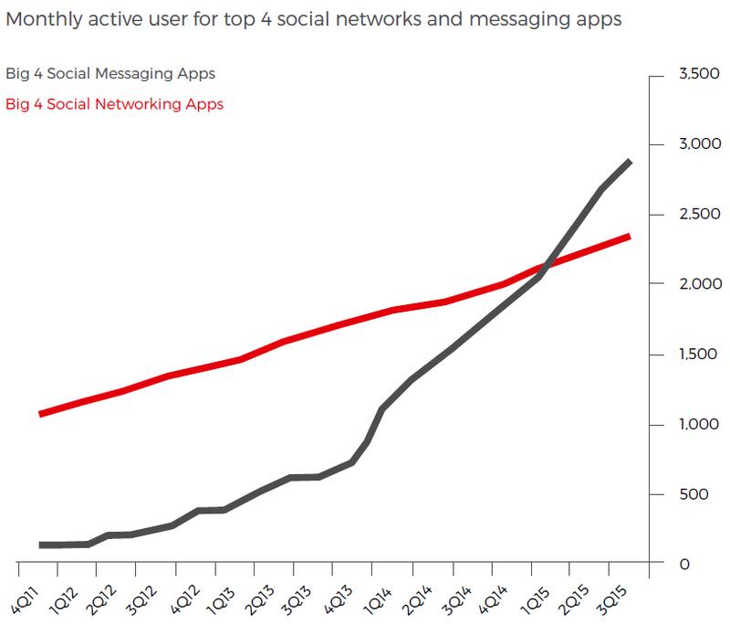Facebook Messenger Marketing-2019 Digital Marketing Strategy