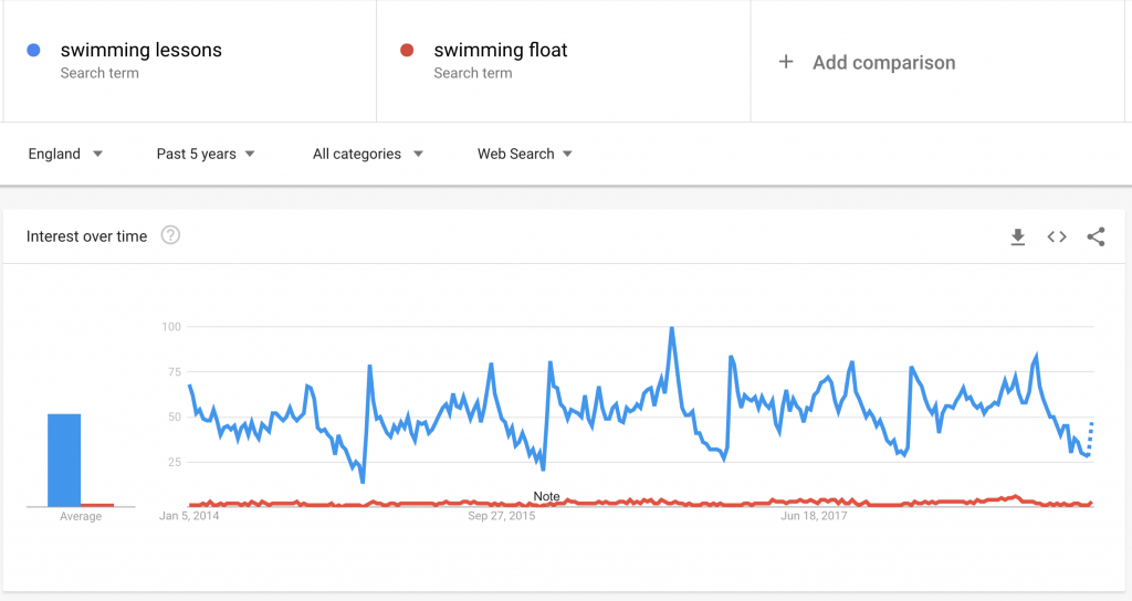 Google Trends 5 year swimming float 2019 Digital Marketing Strategy