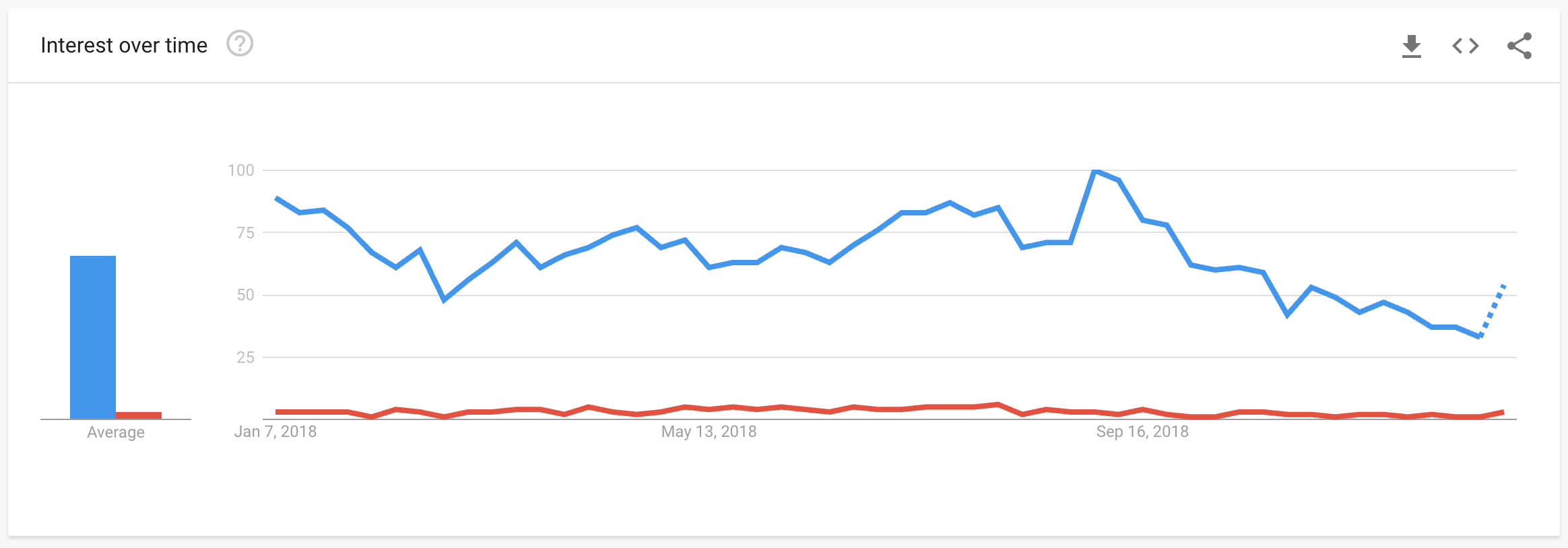 Google Trends Example-2019 Digital Marketing Strategy