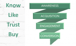 marketing funnel with know, like, trust