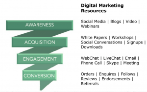 What marketing elements are needed for each stage of the marketing funnel